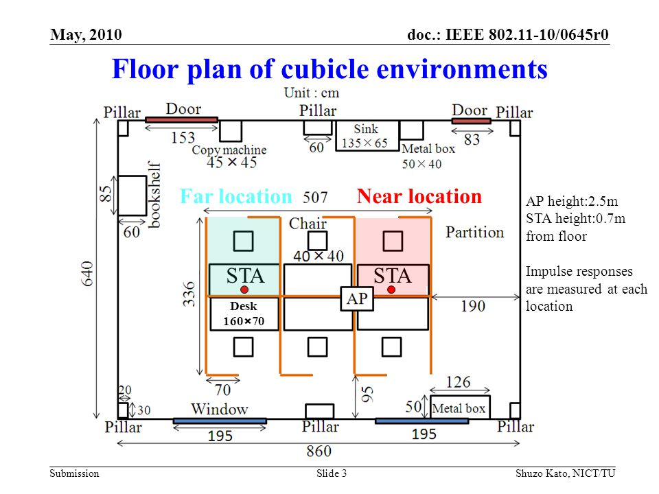 doc.: IEEE 802.11-10/0645r0 SubmissionSlide 3Shuzo Kato, NICT/TU May, 2010 Desk 160×70 STA Floor plan of cubicle environments AP height:2.5m STA height:0.7m from floor Impulse responses are measured at each location STA Near location Far location