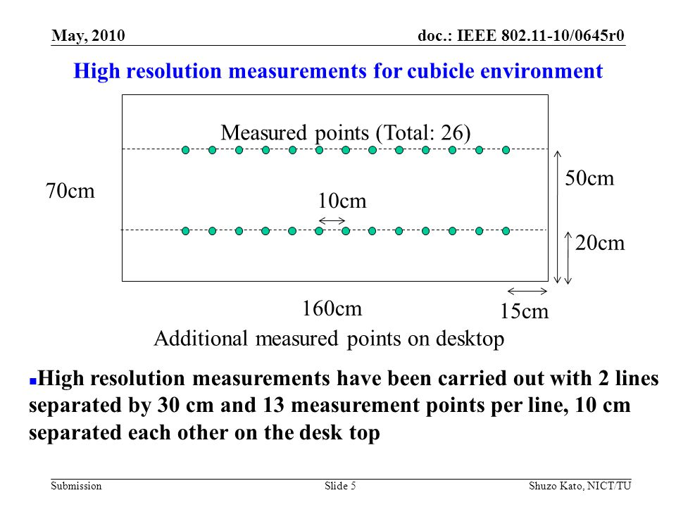 doc.: IEEE 802.11-10/0645r0 Submission High resolution measurements for cubicle environment Shuzo Kato, NICT/TUSlide 5 160cm 70cm 20cm 50cm 15cm 10cm Measured points (Total: 26) High resolution measurements have been carried out with 2 lines separated by 30 cm and 13 measurement points per line, 10 cm separated each other on the desk top Additional measured points on desktop May, 2010