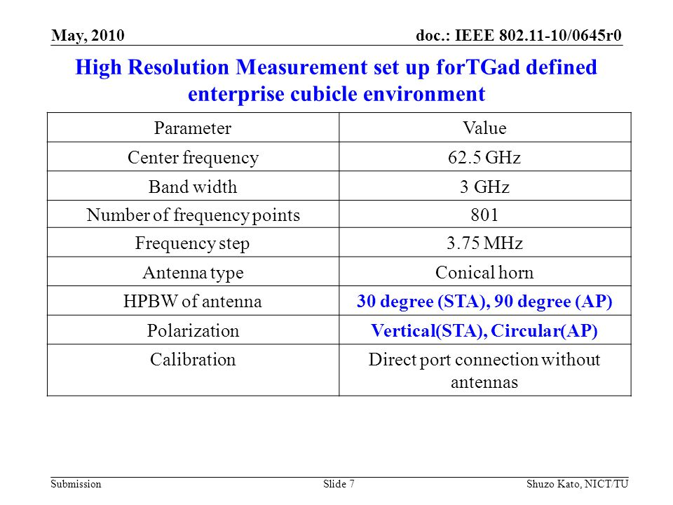 doc.: IEEE 802.11-10/0645r0 Submission High Resolution Measurement set up forTGad defined enterprise cubicle environment ParameterValue Center frequency62.5 GHz Band width3 GHz Number of frequency points801 Frequency step3.75 MHz Antenna typeConical horn HPBW of antenna30 degree (STA), 90 degree (AP) PolarizationVertical(STA), Circular(AP) CalibrationDirect port connection without antennas Shuzo Kato, NICT/TUSlide 7 May, 2010