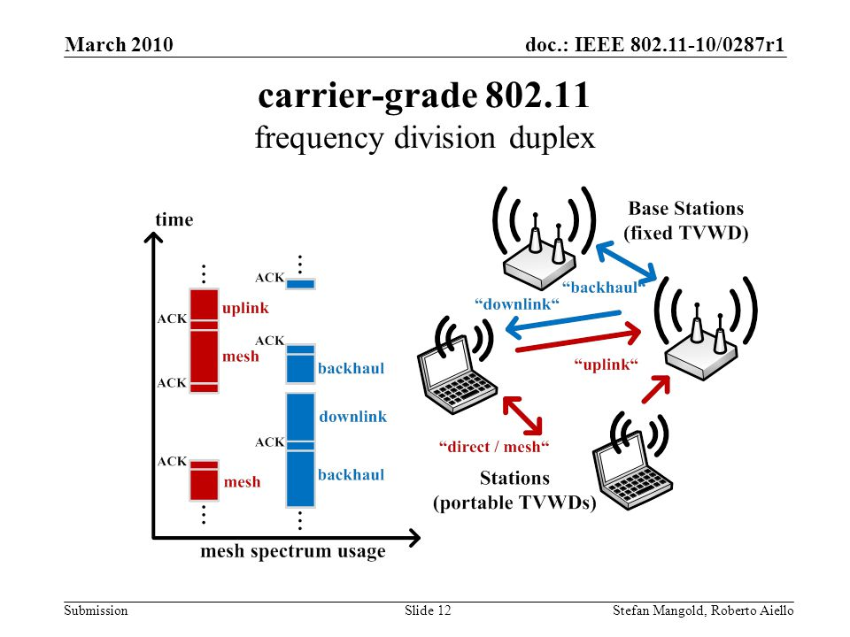 doc.: IEEE 802.11-10/0287r1 Submission carrier-grade 802.11 frequency division duplex March 2010 Stefan Mangold, Roberto AielloSlide 12