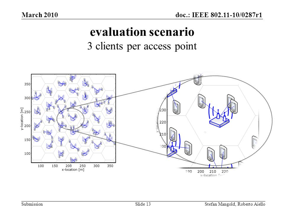 doc.: IEEE 802.11-10/0287r1 Submission evaluation scenario 3 clients per access point March 2010 Stefan Mangold, Roberto AielloSlide 13
