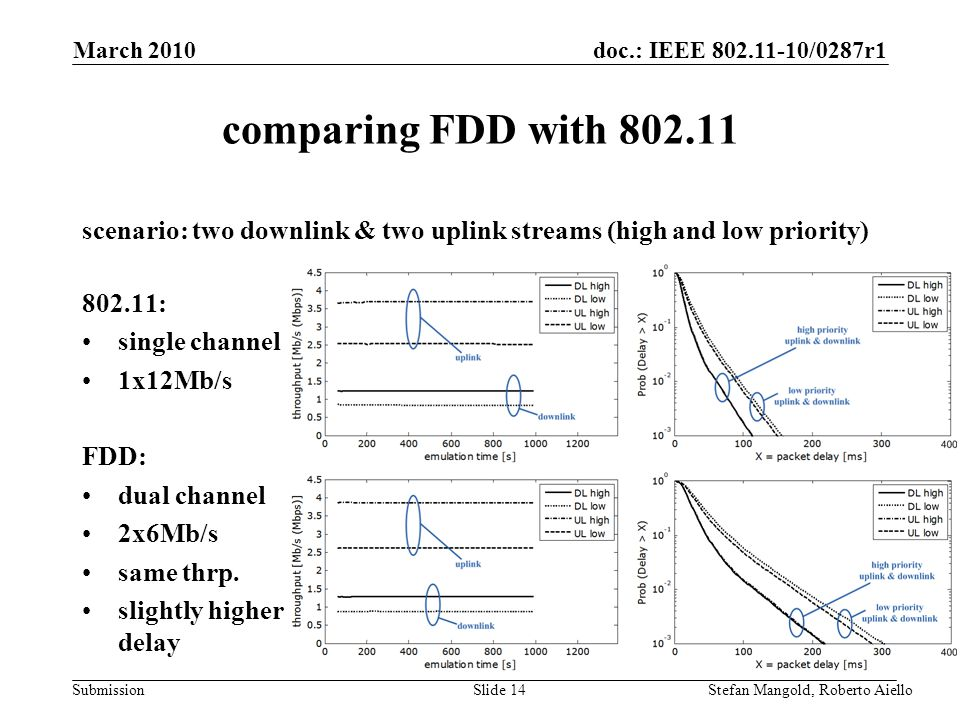 doc.: IEEE 802.11-10/0287r1 Submission comparing FDD with 802.11 March 2010 Stefan Mangold, Roberto AielloSlide 14 scenario: two downlink & two uplink streams (high and low priority) 802.11: single channel 1x12Mb/s FDD: dual channel 2x6Mb/s same thrp.