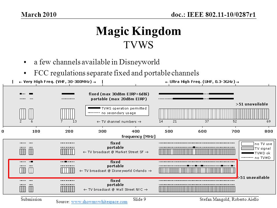 doc.: IEEE 802.11-10/0287r1 Submission Magic Kingdom TVWS a few channels available in Disneyworld FCC regulations separate fixed and portable channels March 2010 Stefan Mangold, Roberto AielloSlide 9 Source: www.showmywhitespace.comwww.showmywhitespace.com