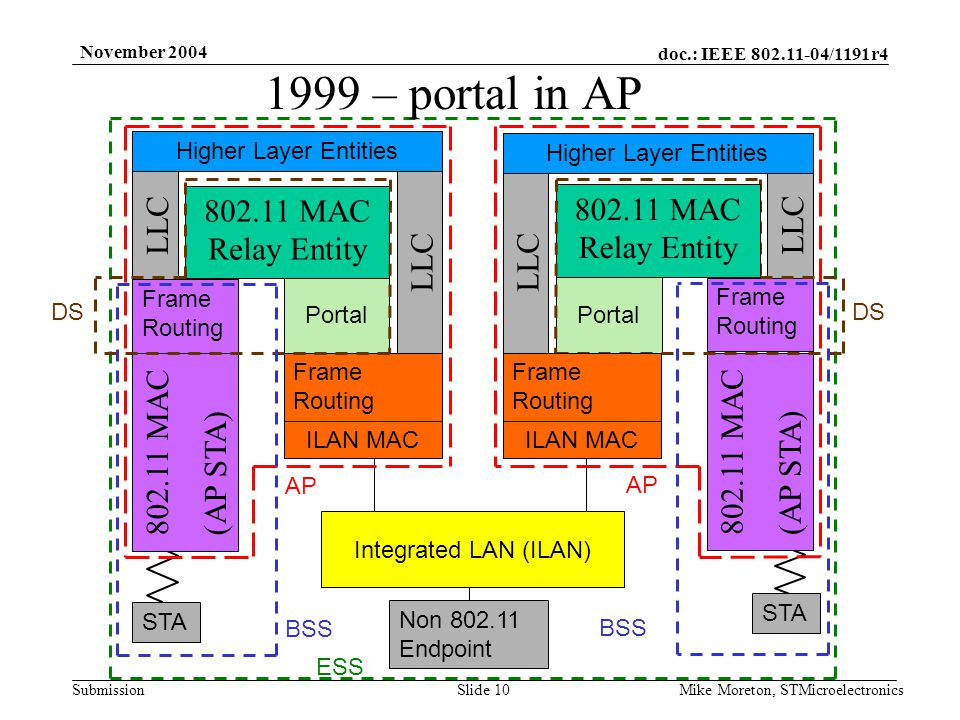 doc.: IEEE /1191r4 Submission November 2004 Mike Moreton, STMicroelectronicsSlide 10 Integrated LAN (ILAN) Portal MAC Relay Entity MAC (AP STA) DS AP STA BSS Non Endpoint ESS ILAN MAC 1999 – portal in AP LLC Higher Layer Entities MAC Relay Entity LLC Higher Layer Entities MAC (AP STA) Frame Routing Portal ILAN MAC Frame Routing DS Frame Routing