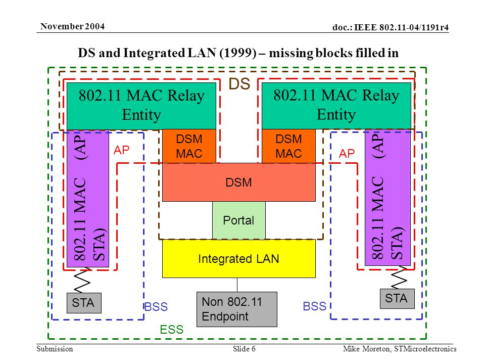 doc.: IEEE /1191r4 Submission November 2004 Mike Moreton, STMicroelectronicsSlide 6 Integrated LAN Portal MAC Relay Entity MAC (AP STA) DSM DS MAC (AP STA) DS and Integrated LAN (1999) – missing blocks filled in MAC Relay Entity AP STA BSS Non Endpoint ESS DSM MAC