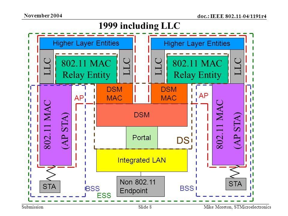 doc.: IEEE 802.11-04/1191r4 Submission November 2004 Mike Moreton, STMicroelectronicsSlide 9 Virtual Integrated LAN Virtual Portal 802.11 MAC Relay Entity 802.11 MAC (AP STA) 802.X LAN DS AP STA BSS 802.X Endpoint ESS 802.X MAC 1999 with 802.X DS LLC Higher Layer Entities 802.11 MAC Relay Entity LLC Higher Layer Entities 802.11 MAC (AP STA) Frame Routing