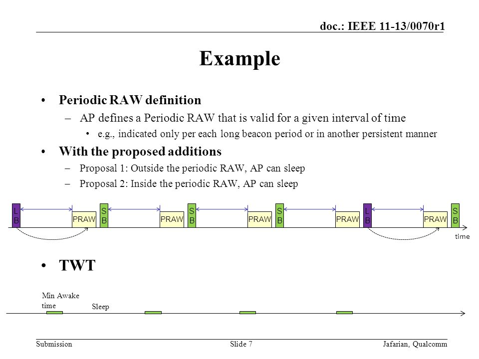 Submission doc.: IEEE 11-13/0070r1 Example Periodic RAW definition –AP defines a Periodic RAW that is valid for a given interval of time e.g., indicated only per each long beacon period or in another persistent manner With the proposed additions –Proposal 1: Outside the periodic RAW, AP can sleep –Proposal 2: Inside the periodic RAW, AP can sleep TWT Slide 7Jafarian, Qualcomm time LBLB SBSB SBSB SBSB SBSB LBLB PRAW Min Awake time Sleep