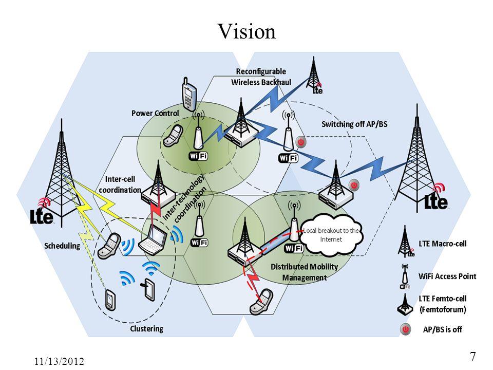 11/13/2012 7 Vision