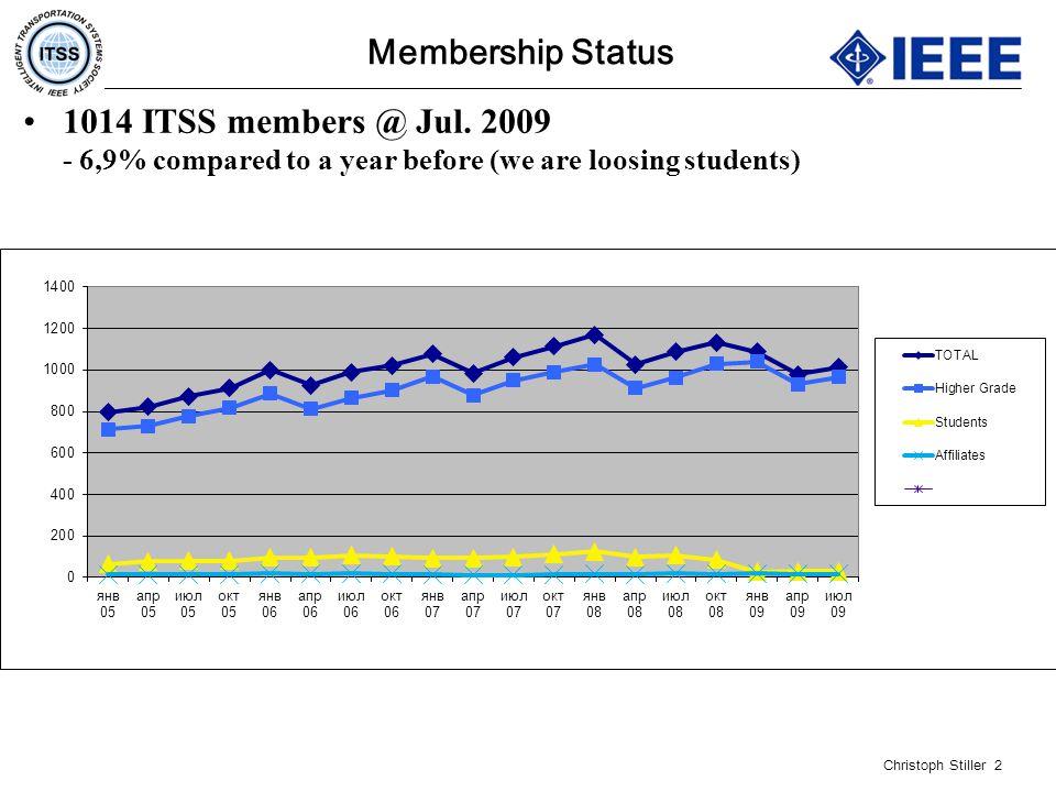 Christoph Stiller 2 Membership Status 1014 ITSS members @ Jul.