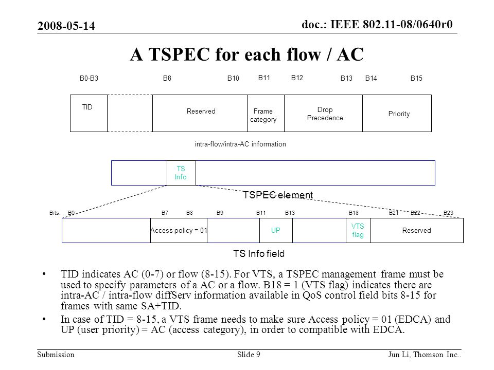 doc.: IEEE 802.11-08/0640r0 Submission 2008-05-14 Jun Li, Thomson Inc..Slide 9 A TSPEC for each flow / AC TID indicates AC (0-7) or flow (8-15).
