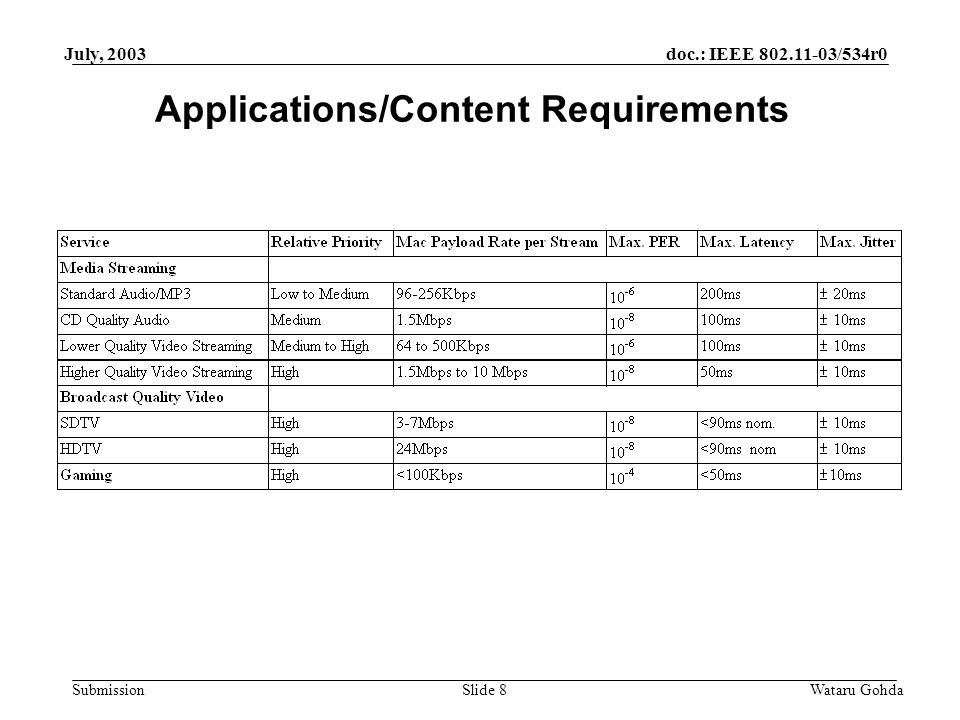 doc.: IEEE /534r0 Submission July, 2003 Wataru GohdaSlide 8 Applications/Content Requirements