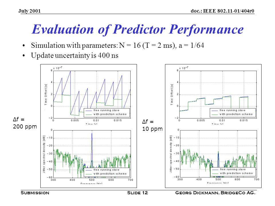doc.: IEEE /404r0 Submission July 2001 Georg Dickmann, BridgeCo AG.Slide 12 Evaluation of Predictor Performance Δf = 200 ppm Δf = 10 ppm Simulation with parameters: N = 16 (T = 2 ms), a = 1/64 Update uncertainty is 400 ns