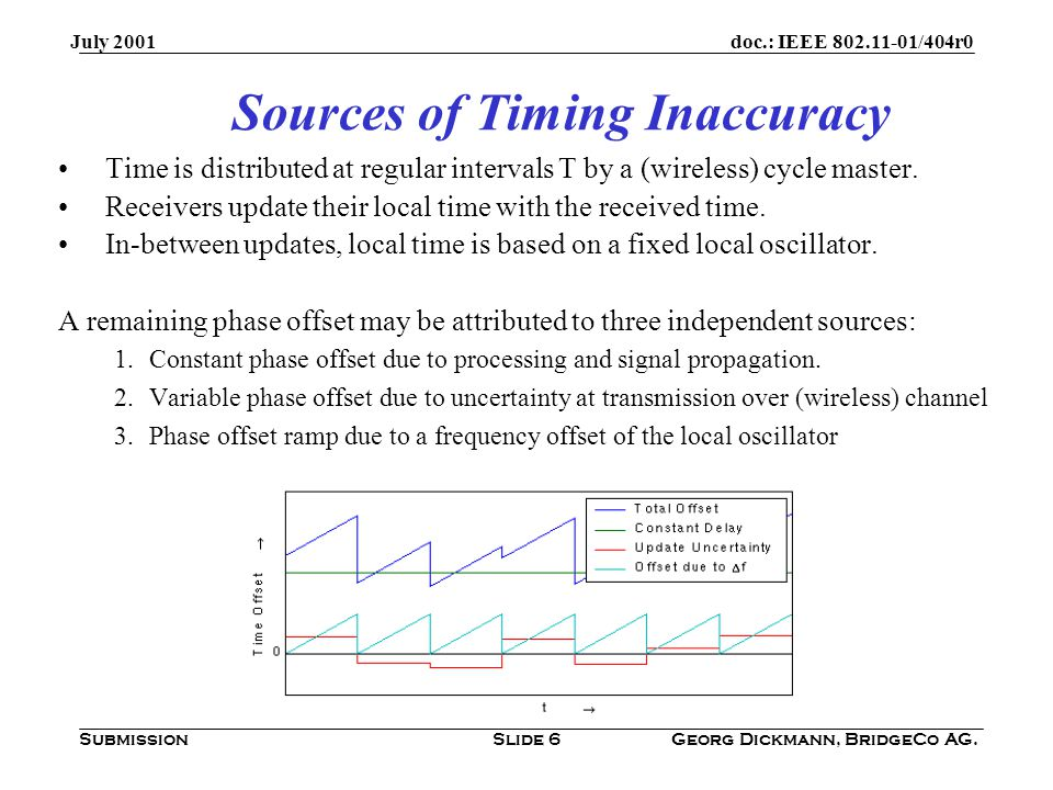 doc.: IEEE /404r0 Submission July 2001 Georg Dickmann, BridgeCo AG.Slide 6 Sources of Timing Inaccuracy Time is distributed at regular intervals T by a (wireless) cycle master.