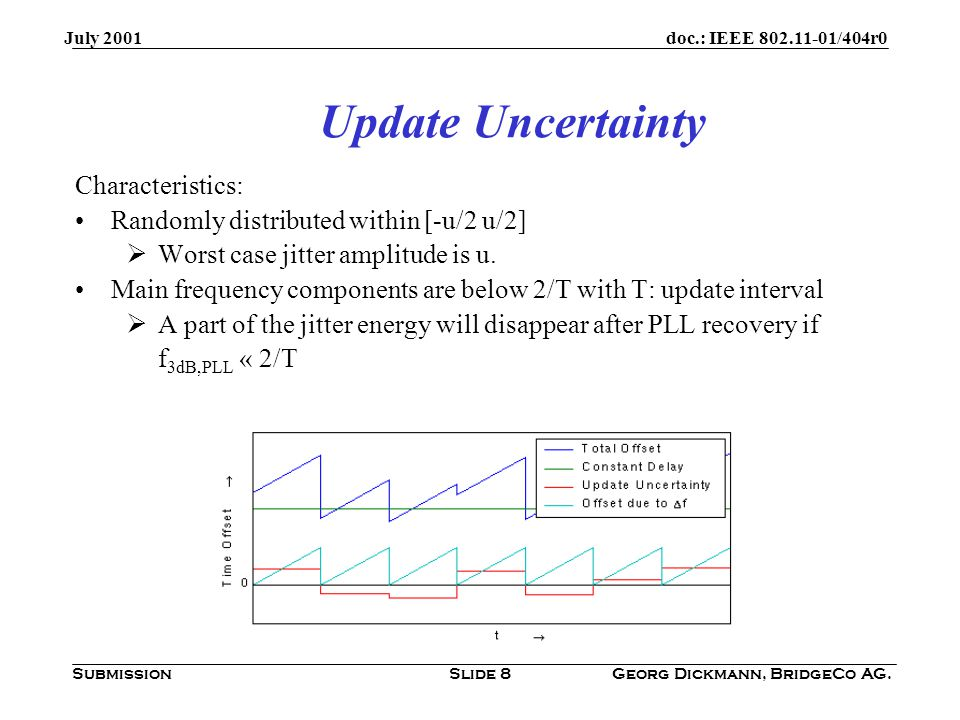 doc.: IEEE 802.11-01/404r0 Submission July 2001 Georg Dickmann, BridgeCo AG.Slide 9 Update Uncertainty (Example) Let update uncertainty be equally distributed within [-200ns 200ns].