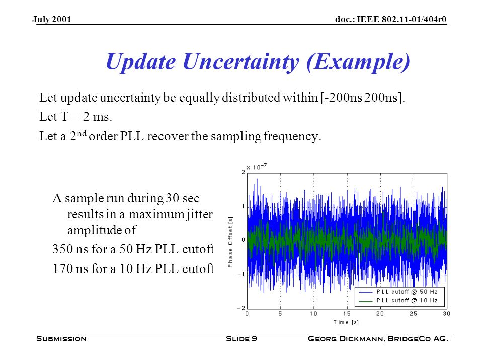 doc.: IEEE 802.11-01/404r0 Submission July 2001 Georg Dickmann, BridgeCo AG.Slide 10 Delay ramp-up between updates Characteristics: Stationary sawtooth jitter j(t) with amplitude u  T · Δf Fourier decomposition leads to a constant + harmonic components: Conclusion: Assuming Δf max = 200 ppm, T = 2 ms then u = 400 ns.