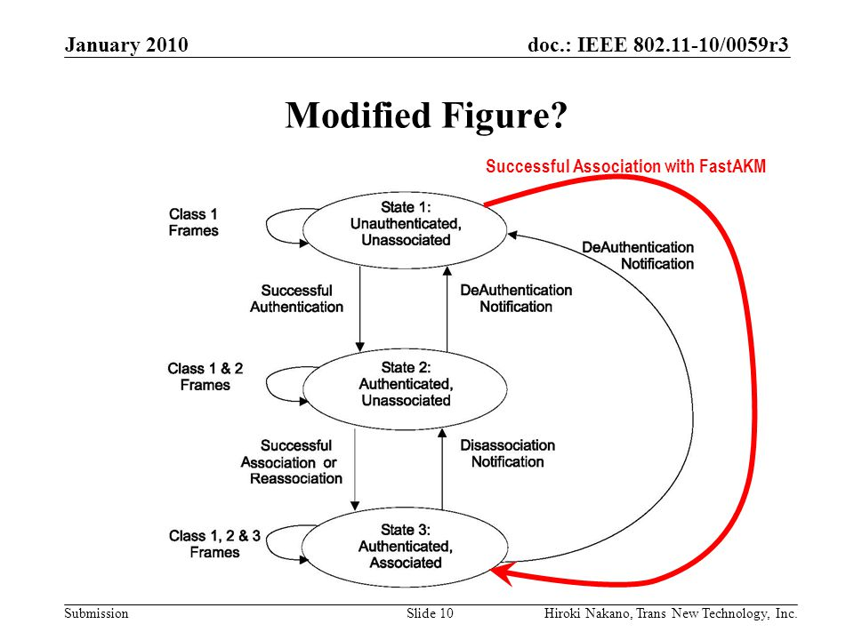 doc.: IEEE 802.11-10/0059r3 Submission Modified Figure? January 2010 Hiroki Nakano, Trans New Technology, Inc.Slide 10 Successful Association with Fas