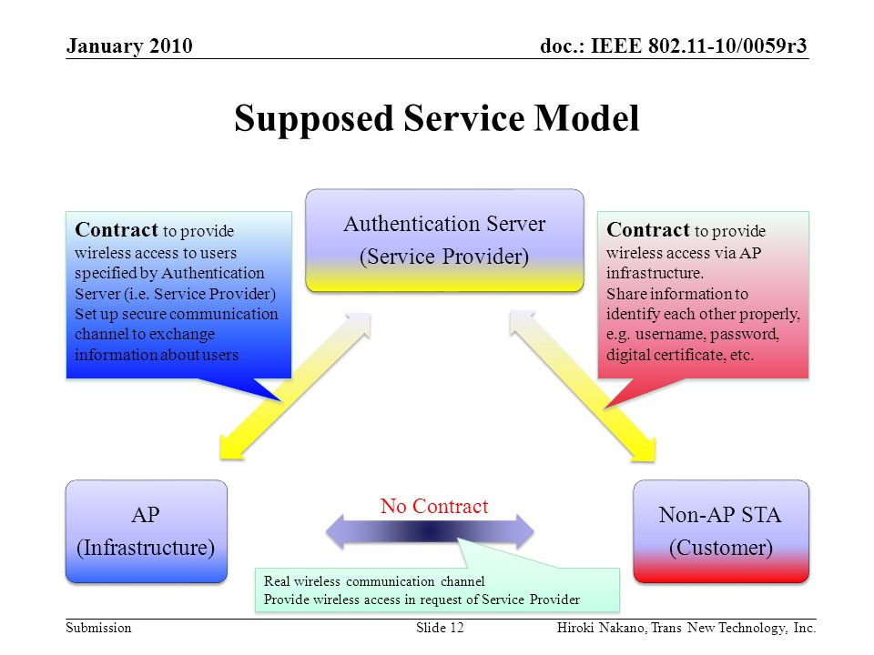 doc.: IEEE 802.11-10/0059r3 Submission Supposed Service Model Authentication Server (Service Provider) Non-AP STA (Customer) AP (Infrastructure) Janua