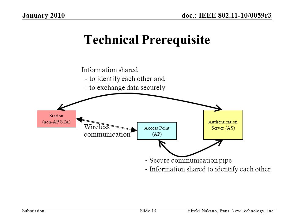doc.: IEEE 802.11-10/0059r3 Submission Technical Prerequisite January 2010 Hiroki Nakano, Trans New Technology, Inc.Slide 13 Access Point (AP) Authentication Server (AS) Station (non-AP STA) Information shared - to identify each other and - to exchange data securely - Secure communication pipe - Information shared to identify each other Wireless communication