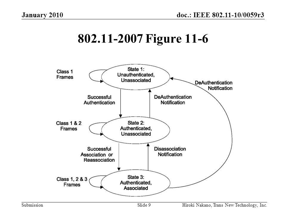 doc.: IEEE 802.11-10/0059r3 Submission 802.11-2007 Figure 11-6 January 2010 Hiroki Nakano, Trans New Technology, Inc.Slide 9