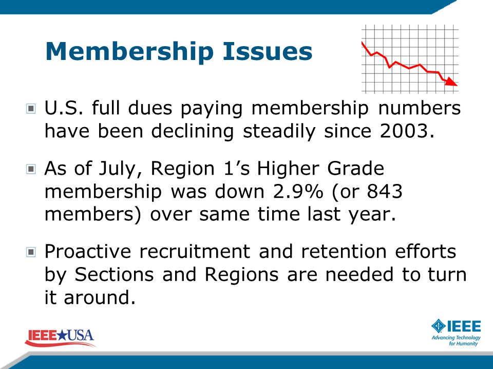 Membership Issues U.S. full dues paying membership numbers have been declining steadily since 2003. As of July, Region 1's Higher Grade membership was