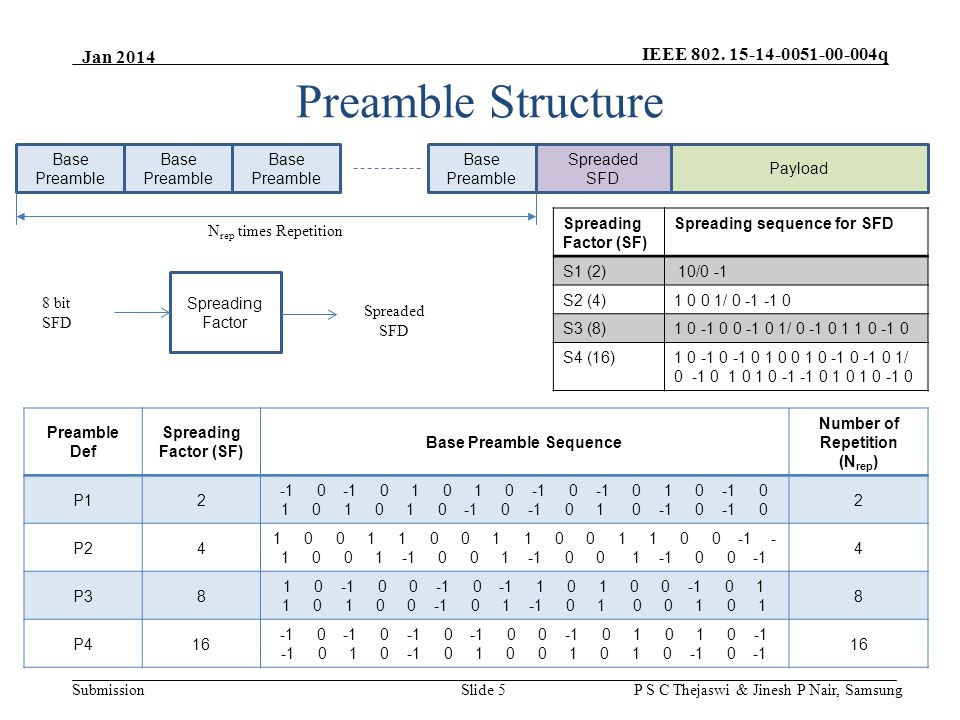 IEEE 802. 15-14-0051-00-004q Submission Jan 2014 P S C Thejaswi & Jinesh P Nair, Samsung Preamble Structure Base Preamble Base Preamble Spreaded SFD N