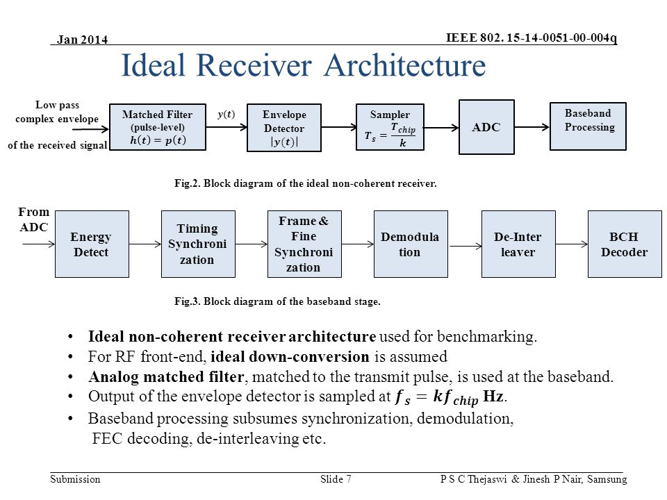 IEEE 802. 15-14-0051-00-004q Submission Jan 2014 P S C Thejaswi & Jinesh P Nair, Samsung Ideal Receiver Architecture Low pass complex envelope of the