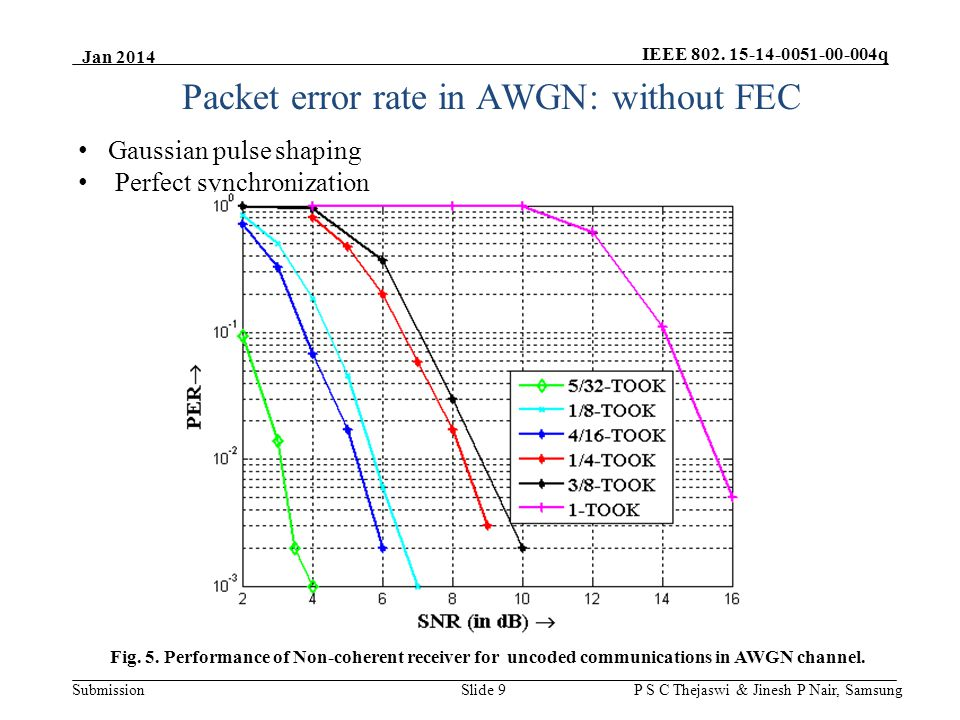 IEEE 802. 15-14-0051-00-004q Submission Jan 2014 P S C Thejaswi & Jinesh P Nair, Samsung Packet error rate in AWGN: without FEC Fig. 5. Performance of