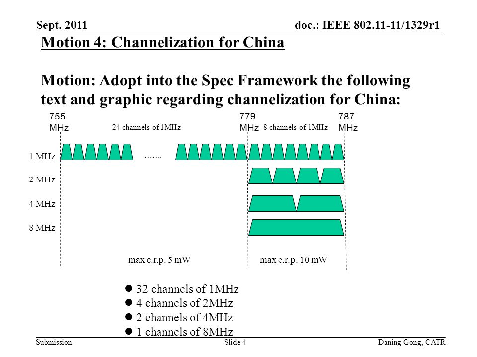 doc.: IEEE 802.11-11/1329r1 Submission Motion 4: Channelization for China Motion: Adopt into the Spec Framework the following text and graphic regarding channelization for China: Sept.
