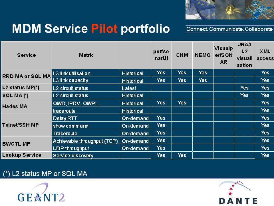 Connect. Communicate. Collaborate MDM Service Pilot portfolio (*) L2 status MP or SQL MA