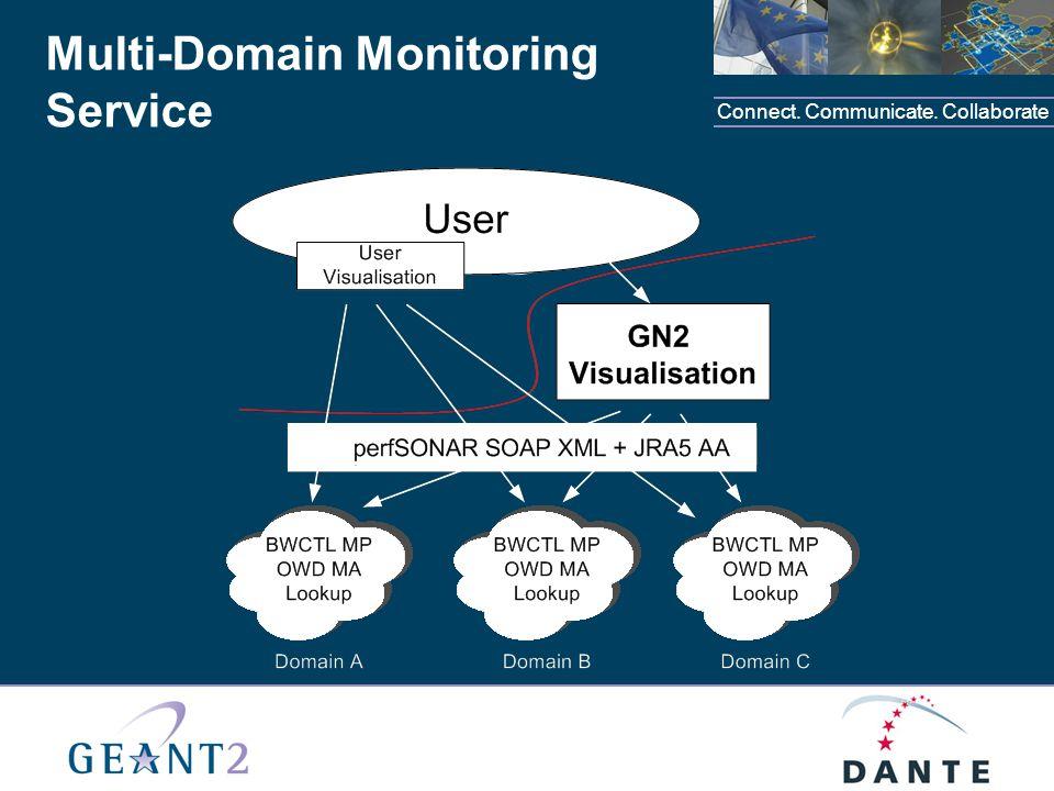 Connect. Communicate. Collaborate Multi-Domain Monitoring Service