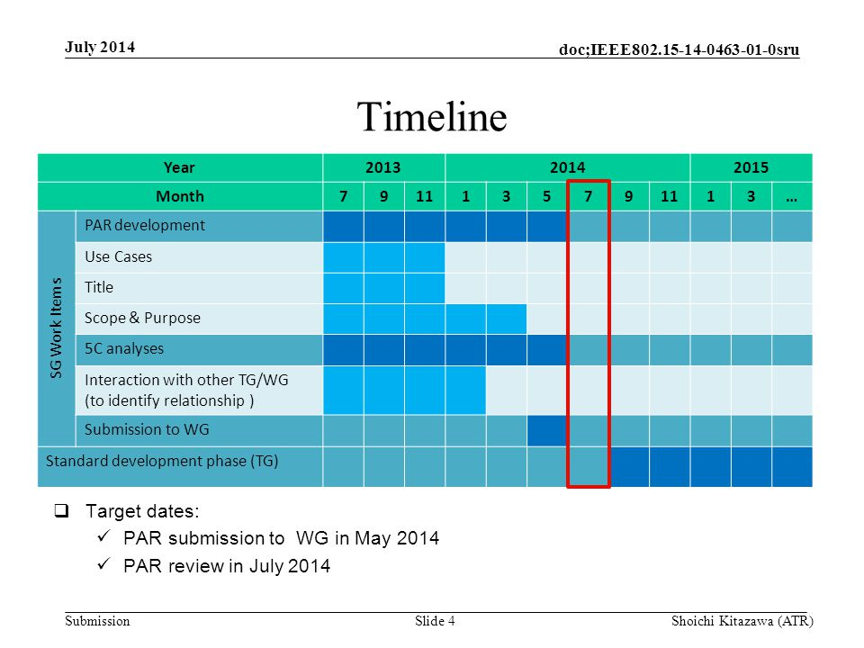 Submission doc;IEEE sru Timeline July 2014 Shoichi Kitazawa (ATR)Slide 4 Year Month … SG Work Items PAR development Use Cases Title Scope & Purpose 5C analyses Interaction with other TG/WG (to identify relationship ) Submission to WG Standard development phase (TG)  Target dates: PAR submission to WG in May 2014 PAR review in July 2014