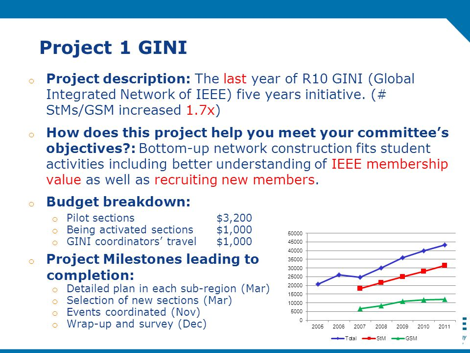 Project 1 GINI o Project description: The last year of R10 GINI (Global Integrated Network of IEEE) five years initiative.