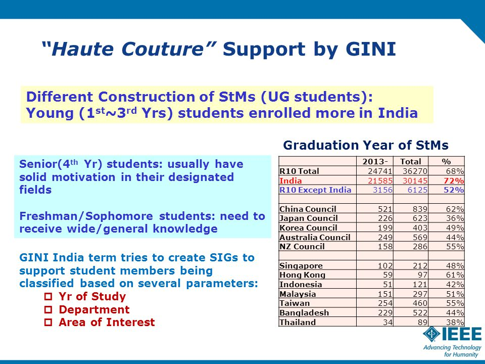 Haute Couture Support by GINI GINI India term tries to create SIGs to support student members being classified based on several parameters:  Yr of Study  Department  Area of Interest Graduation Year of StMs Different Construction of StMs (UG students): Young (1 st ~3 rd Yrs) students enrolled more in India 2013-Total% R10 Total % India % R10 Except India % China Council % Japan Council % Korea Council % Australia Council % NZ Council % Singapore % Hong Kong599761% Indonesia % Malaysia % Taiwan % Bangladesh % Thailand348938% Senior(4 th Yr) students: usually have solid motivation in their designated fields Freshman/Sophomore students: need to receive wide/general knowledge