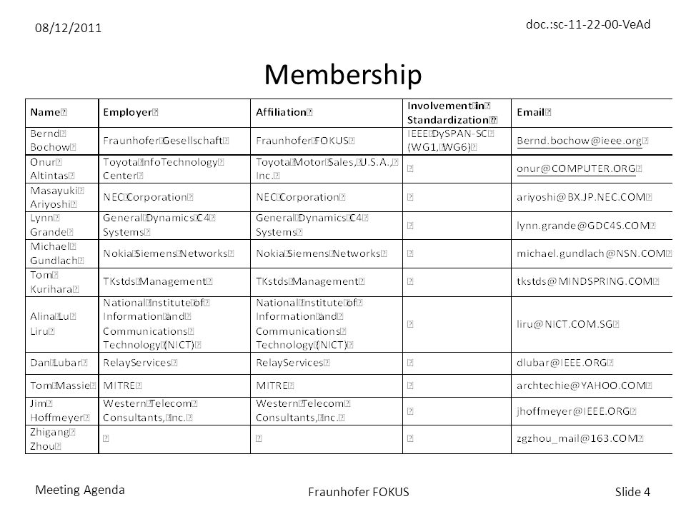08/12/2011 doc.:sc-11-22-00-VeAd Meeting Agenda Slide 4Fraunhofer FOKUS Membership