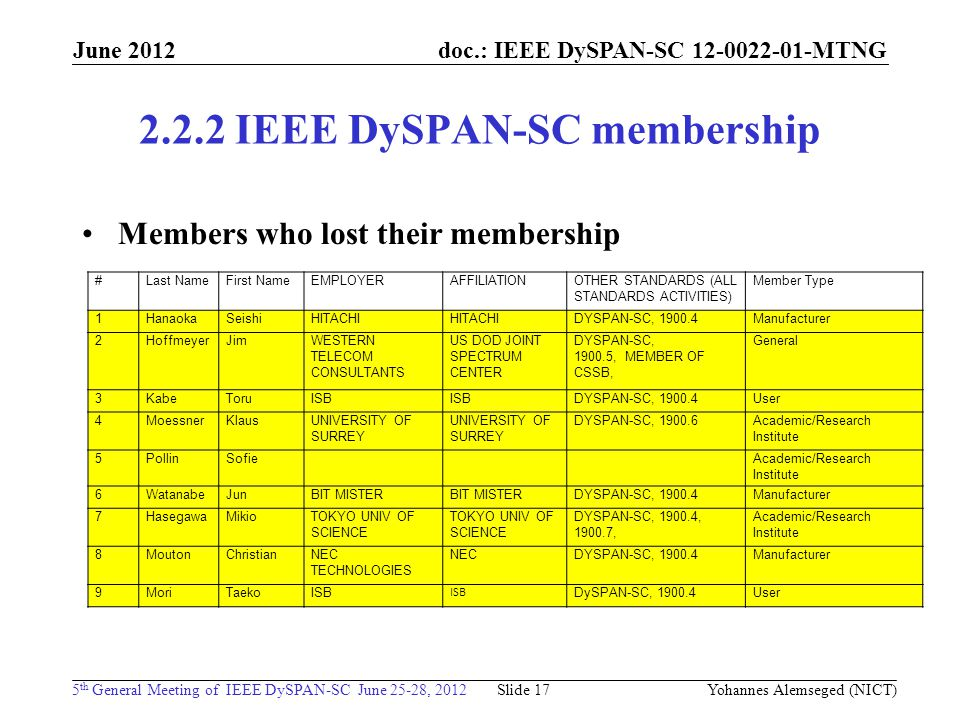 doc.: IEEE DySPAN-SC MTNG 5 th General Meeting of IEEE DySPAN-SC June 25-28, 2012 June IEEE DySPAN-SC membership Members who lost their membership Yohannes Alemseged (NICT) Slide 17 #Last NameFirst NameEMPLOYERAFFILIATIONOTHER STANDARDS (ALL STANDARDS ACTIVITIES) Member Type 1HanaokaSeishiHITACHI DYSPAN-SC, Manufacturer 2HoffmeyerJimWESTERN TELECOM CONSULTANTS US DOD JOINT SPECTRUM CENTER DYSPAN-SC, , MEMBER OF CSSB, General 3KabeToruISB DYSPAN-SC, User 4MoessnerKlausUNIVERSITY OF SURREY DYSPAN-SC, Academic/Research Institute 5PollinSofie Academic/Research Institute 6WatanabeJunBIT MISTER DYSPAN-SC, Manufacturer 7HasegawaMikioTOKYO UNIV OF SCIENCE DYSPAN-SC, , , Academic/Research Institute 8MoutonChristianNEC TECHNOLOGIES NECDYSPAN-SC, Manufacturer 9MoriTaekoISB DySPAN-SC, User
