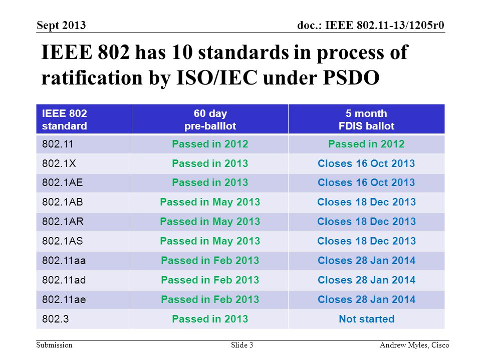 doc.: IEEE 802.11-13/1205r0 Submission IEEE 802 has 10 standards in process of ratification by ISO/IEC under PSDO Sept 2013 Andrew Myles, CiscoSlide 3 IEEE 802 standard 60 day pre-balllot 5 month FDIS ballot 802.11Passed in 2012 802.1XPassed in 2013Closes 16 Oct 2013 802.1AEPassed in 2013Closes 16 Oct 2013 802.1ABPassed in May 2013Closes 18 Dec 2013 802.1ARPassed in May 2013Closes 18 Dec 2013 802.1ASPassed in May 2013Closes 18 Dec 2013 802.11aaPassed in Feb 2013Closes 28 Jan 2014 802.11adPassed in Feb 2013Closes 28 Jan 2014 802.11aePassed in Feb 2013Closes 28 Jan 2014 802.3Passed in 2013Not started
