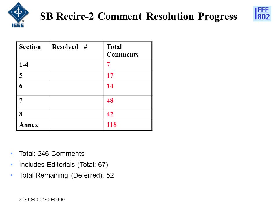 21-08-0014-00-0000 SB Recirc-2 Comment Resolution Progress SectionResolved #Total Comments 1-47 517 614 748 842 Annex118 Total: 246 Comments Includes Editorials (Total: 67) Total Remaining (Deferred): 52