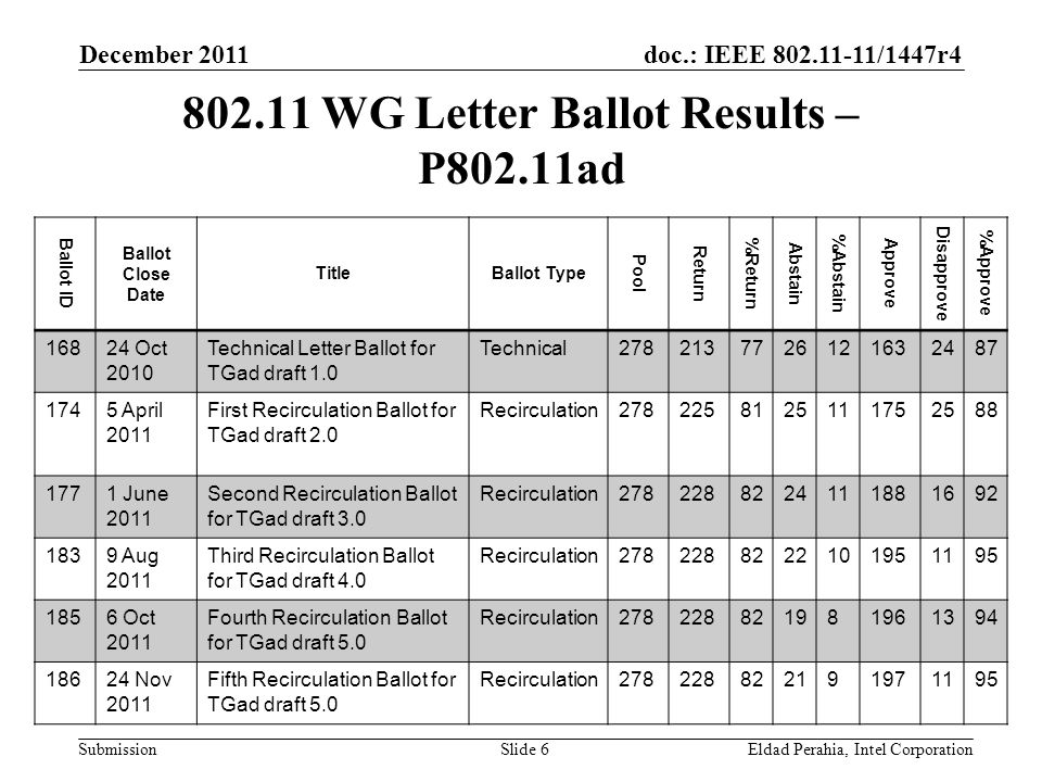 doc.: IEEE 802.11-11/1447r4 Submission 802.11 WG Letter Ballot Results – P802.11ad December 2011 Eldad Perahia, Intel CorporationSlide 6 Ballot ID Bal