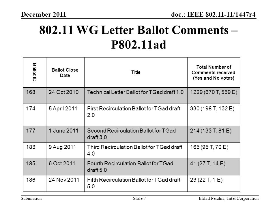 doc.: IEEE 802.11-11/1447r4 Submission Unsatisfied Technical comments by commenter December 2011 Eldad Perahia, Intel CorporationSlide 8 VoterLB168LB174LB177LB183LB185LB186Total Ashley, Alex (NDS Limited) 103518 Bahr, Michael (Siemens AG) 66 Chaplin, Clint F (SAMSUNG) 1355326 Hamilton, Mark (Polycom, Inc.) 249783455 Hiertz, Guido R.