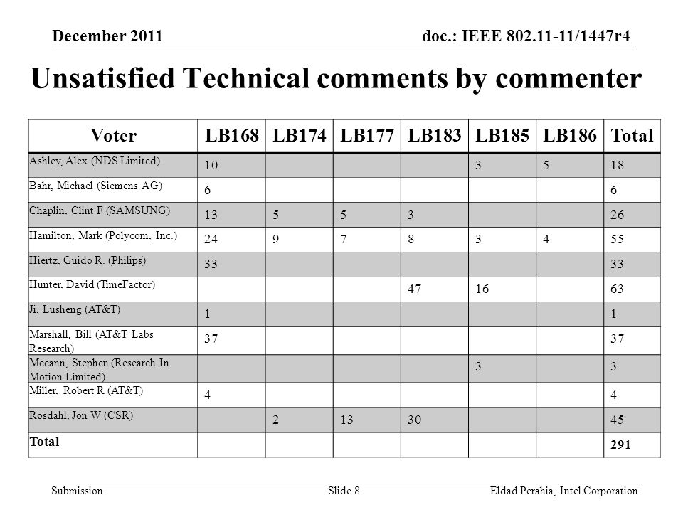 doc.: IEEE 802.11-11/1447r4 Submission Unsatisfied Technical Comments – Topics December 2011 Eldad Perahia, Intel CorporationSlide 9 TopicBeamformingPHYMAC (frame formats) MAC (MLME) MAC (Others) GeneralTotal Ashley, Alex (NDS Limited) 8 6418 Bahr, Michael (Siemens AG) 6 6 Chaplin, Clint F (SAMSUNG) 8110830 Hamilton, Mark (Polycom, Inc.) 9613851 Hiertz, Guido R.