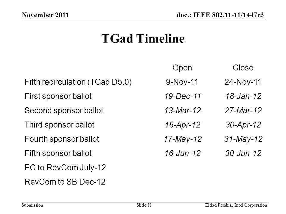 doc.: IEEE 802.11-11/1447r3 Submission TGad Timeline November 2011 Eldad Perahia, Intel CorporationSlide 11 OpenClose Fifth recirculation (TGad D5.0)9-Nov-1124-Nov-11 First sponsor ballot19-Dec-1118-Jan-12 Second sponsor ballot13-Mar-1227-Mar-12 Third sponsor ballot16-Apr-1230-Apr-12 Fourth sponsor ballot17-May-1231-May-12 Fifth sponsor ballot16-Jun-1230-Jun-12 EC to RevCom July-12 RevCom to SB Dec-12
