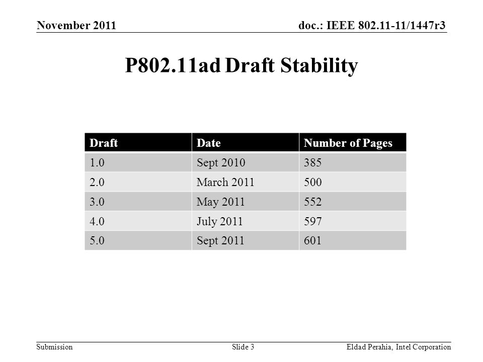 doc.: IEEE 802.11-11/1447r3 Submission P802.11ad Draft Stability November 2011 Eldad Perahia, Intel CorporationSlide 3 DraftDateNumber of Pages 1.0Sept 2010385 2.0March 2011500 3.0May 2011552 4.0July 2011597 5.0Sept 2011601