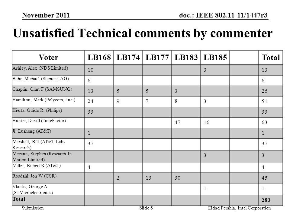 doc.: IEEE 802.11-11/1447r3 Submission Unsatisfied Technical comments by commenter November 2011 Eldad Perahia, Intel CorporationSlide 6 VoterLB168LB174LB177LB183LB185Total Ashley, Alex (NDS Limited) 10313 Bahr, Michael (Siemens AG) 66 Chaplin, Clint F (SAMSUNG) 1355326 Hamilton, Mark (Polycom, Inc.) 24978351 Hiertz, Guido R.