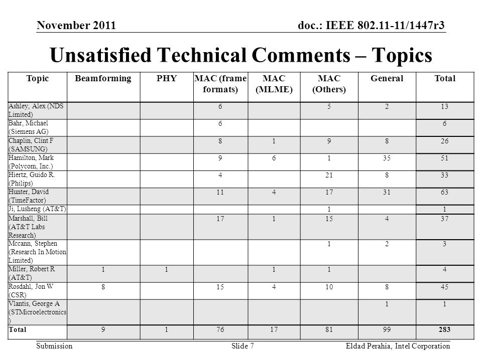 doc.: IEEE 802.11-11/1447r3 Submission Unsatisfied Technical Comments – Topics November 2011 Eldad Perahia, Intel CorporationSlide 7 TopicBeamformingPHYMAC (frame formats) MAC (MLME) MAC (Others) GeneralTotal Ashley, Alex (NDS Limited) 6 5213 Bahr, Michael (Siemens AG) 6 6 Chaplin, Clint F (SAMSUNG) 819826 Hamilton, Mark (Polycom, Inc.) 9613551 Hiertz, Guido R.