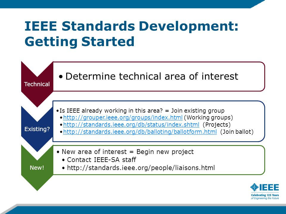 IEEE Standards Development: Getting Started Technical Determine technical area of interest Existing? Is IEEE already working in this area? = Join exis