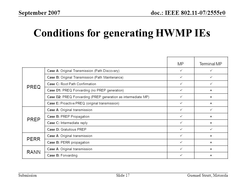 doc.: IEEE 802.11-07/2555r0 Submission September 2007 Guenael Strutt, MotorolaSlide 17 Conditions for generating HWMP IEs MPTerminal MP PREQ Case A: Original Transmission (Path Discovery) Case B: Original Transmission (Path Maintenance) Case C: Root Path Confirmation Case D1: PREQ Forwarding (no PREP generation)  Case D2: PREQ Forwarding (PREP generation as intermediate MP)  Case E: Proactive PREQ (original transmission)  PREP Case A: Original transmission Case B: PREP Propagation  Case C: Intermediate reply  Case D: Gratuitous PREP PERR Case A: Original transmission  Case B: PERR propagation  RANN Case A: Original transmission  Case B: Forwarding 