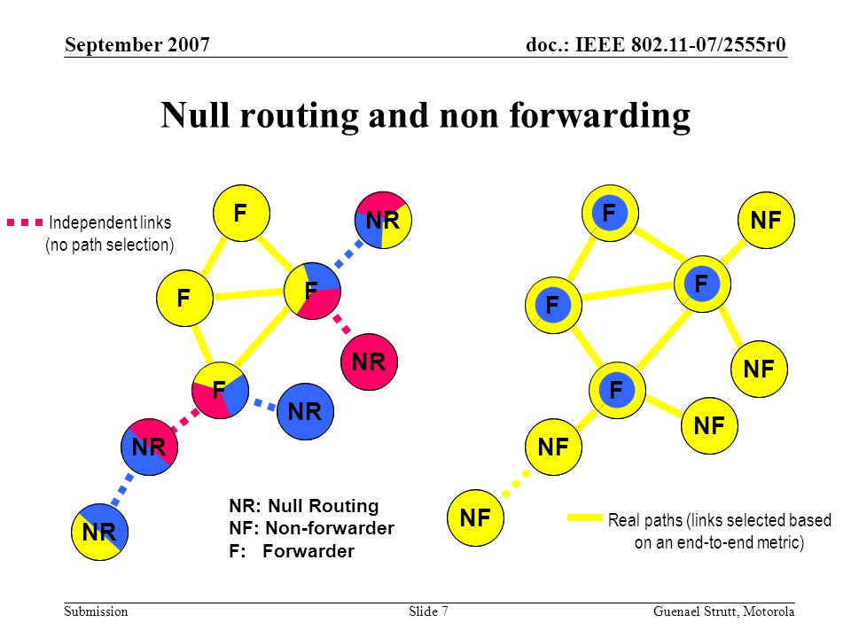 doc.: IEEE 802.11-07/2555r0 Submission September 2007 Guenael Strutt, MotorolaSlide 7 Null routing and non forwarding NR F F FF F F F F NF Independent links (no path selection) Real paths (links selected based on an end-to-end metric) NR: Null Routing NF: Non-forwarder F: Forwarder NF