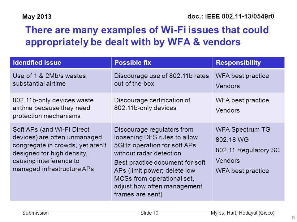 doc.: IEEE 802.11-13/0549r0 Submission May 2013 Slide 10 There are many examples of Wi-Fi issues that could appropriately be dealt with by WFA & vendors 10 Myles, Hart, Hedayat (Cisco) Identified issuePossible fixResponsibility Use of 1 & 2Mb/s wastes substantial airtime Discourage use of 802.11b rates out of the box WFA best practice Vendors 802.11b-only devices waste airtime because they need protection mechanisms Discourage certification of 802.11b-only devices WFA best practice Vendors Soft APs (and Wi-Fi Direct devices) are often unmanaged, congregate in crowds, yet aren't designed for high density, causing interference to managed infrastructure APs Discourage regulators from loosening DFS rules to allow 5GHz operation for soft APs without radar detection Best practice document for soft APs (limit power; delete low MCSs from operational set, adjust how often management frames are sent) WFA Spectrum TG 802.18 WG 802.11 Regulatory SC Vendors WFA best practice