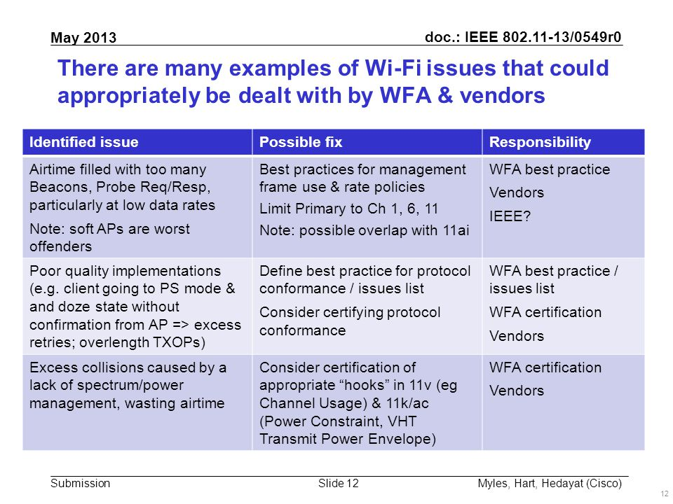 doc.: IEEE 802.11-13/0549r0 Submission May 2013 Slide 12 There are many examples of Wi-Fi issues that could appropriately be dealt with by WFA & vendors 12 Myles, Hart, Hedayat (Cisco) Identified issuePossible fixResponsibility Airtime filled with too many Beacons, Probe Req/Resp, particularly at low data rates Note: soft APs are worst offenders Best practices for management frame use & rate policies Limit Primary to Ch 1, 6, 11 Note: possible overlap with 11ai WFA best practice Vendors IEEE.