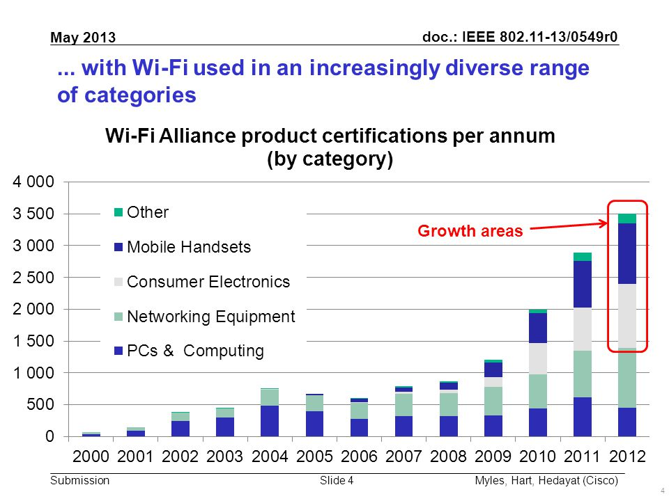 doc.: IEEE 802.11-13/0549r0 Submission May 2013 Slide 4...